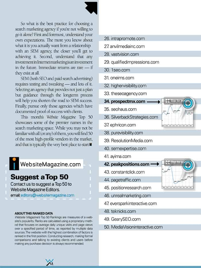 Website Magazine Ranking